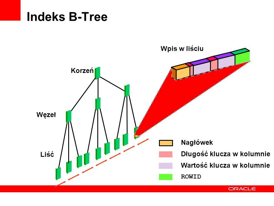 Indeks B-Tree Nagłówek Długość klucza w kolumnie Wartość klucza w kolumnie ROWID Korzeń Węzeł Liść Wpis w liściu