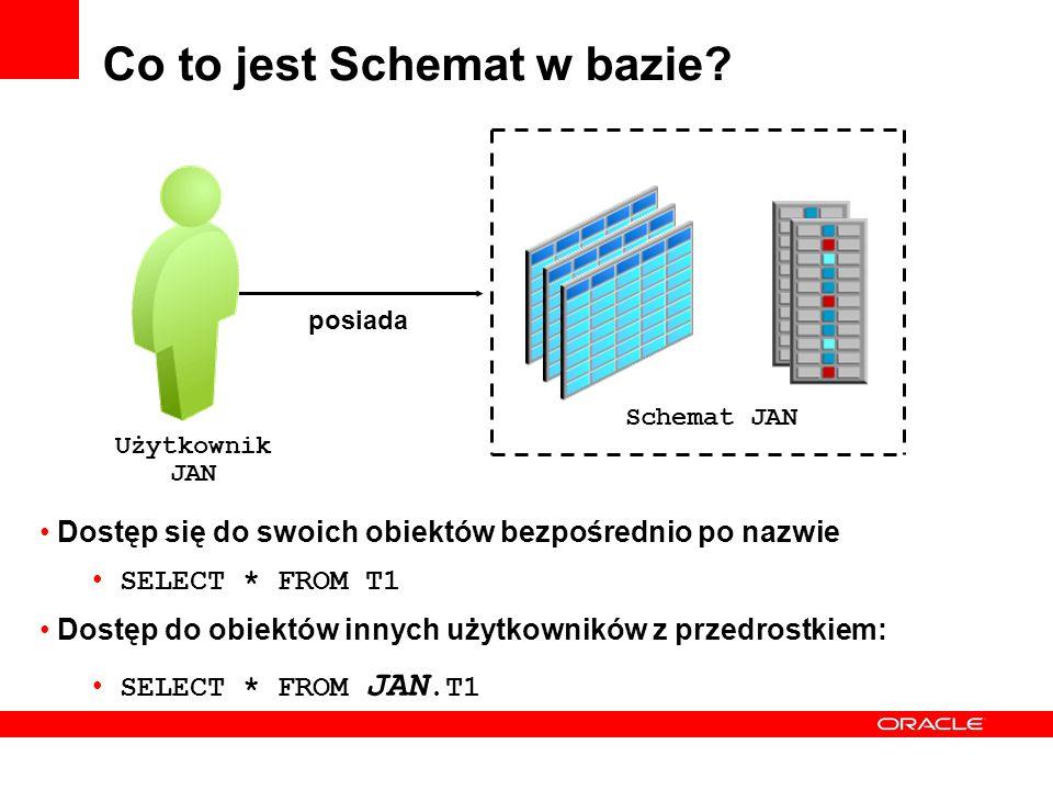 Co to jest Schemat w bazie? Schemat JAN Użytkownik JAN posiada Dostęp się do swoich obiektów bezpośrednio po nazwie SELECT * FROM T1 Dostęp do obiektó