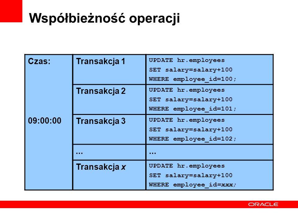 Współbieżność operacji Czas: 09:00:00 Transakcja 1 UPDATE hr.employees SET salary=salary+100 WHERE employee_id=100; Transakcja 2 UPDATE hr.employees S
