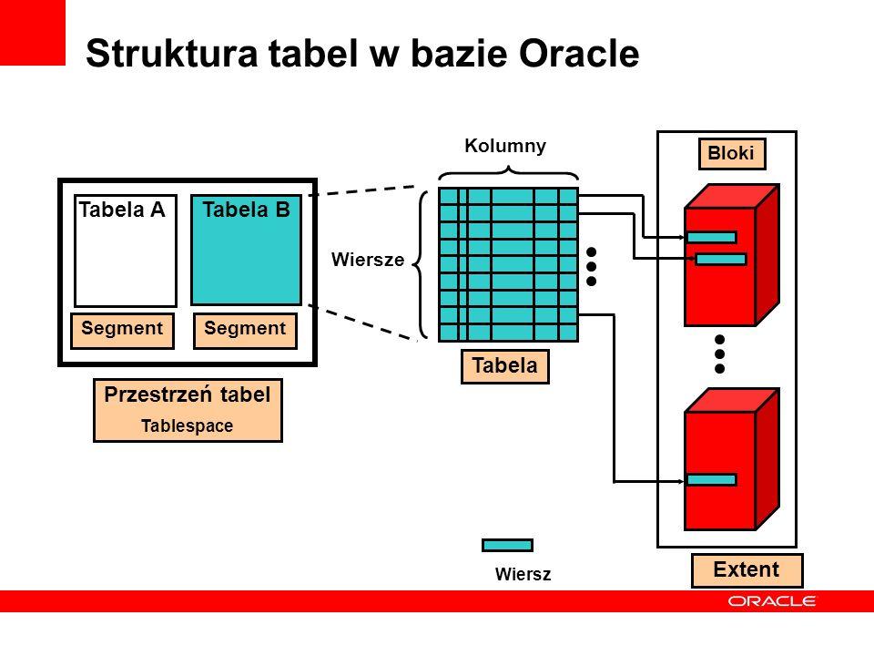 Struktura tabel w bazie Oracle Przestrzeń tabel Tablespace Tabela ATabela B Segment Wiersze Kolumny Tabela Bloki Wiersz Extent