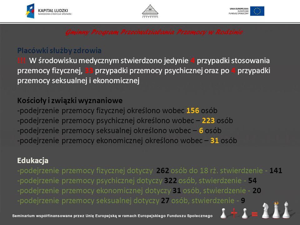 Gminny Program Przeciwdziałania Przemocy w Rodzinie Placówki służby zdrowia !!! W środowisku medycznym stwierdzono jedynie 4 przypadki stosowania prze