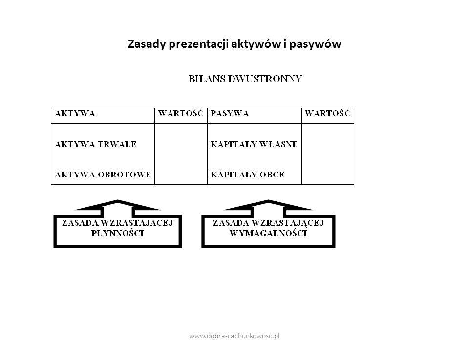 Zasady prezentacji aktywów i pasywów www.dobra-rachunkowosc.pl