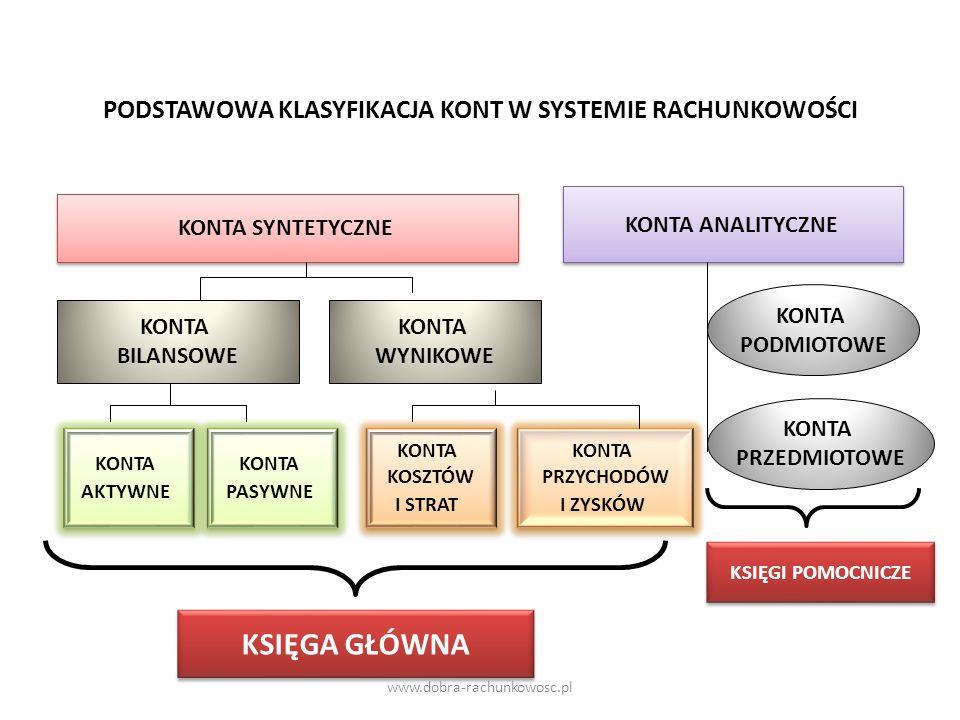 KONTA BILANSOWE – ZASADY FUNKCJONOWANIA Db KONTA AKTYWNE Ct Db KONTA PASYWNE Ct BO + - OBROTY DtOBROTY Ct SALDA /Dt/ BO + - OBROTY CtOBROTY Dt SALDA /Ct/ BILANS ZAMKNIĘCIA BILANS OTWARCIA www.dobra-rachunkowosc.pl