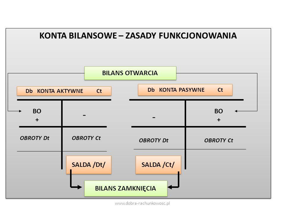 KONTA BILANSOWE – ZASADY FUNKCJONOWANIA Db KONTA AKTYWNE Ct Db KONTA PASYWNE Ct BO + - OBROTY DtOBROTY Ct SALDA /Dt/ BO + - OBROTY CtOBROTY Dt SALDA /