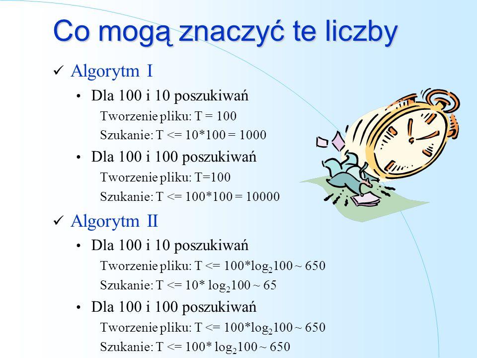 Co mogą znaczyć te liczby Algorytm I Dla 100 i 10 poszukiwań Tworzenie pliku: T = 100 Szukanie: T <= 10*100 = 1000 Dla 100 i 100 poszukiwań Tworzenie