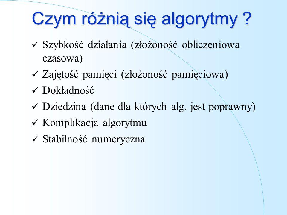 Czym różnią się algorytmy ? Szybkość działania (złożoność obliczeniowa czasowa) Zajętość pamięci (złożoność pamięciowa) Dokładność Dziedzina (dane dla