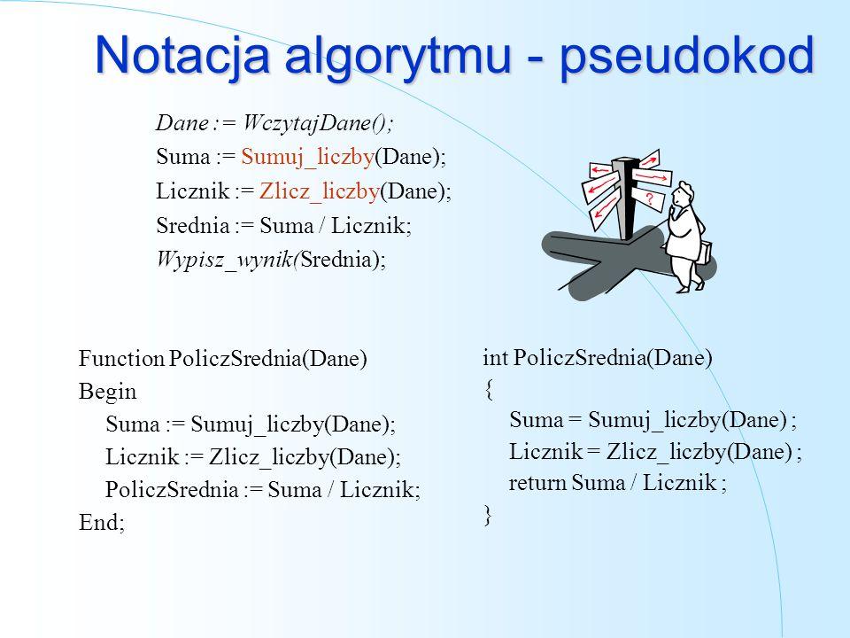 Notacja algorytmu - pseudokod Dane := WczytajDane(); Suma := Sumuj_liczby(Dane); Licznik := Zlicz_liczby(Dane); Srednia := Suma / Licznik; Wypisz_wyni