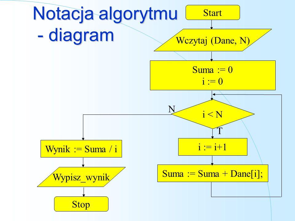 Notacja algorytmu - diagram Suma := 0 i := 0 i := i+1 Wypisz_wynik Start Stop Wczytaj (Dane, N) i < N Suma := Suma + Dane[i]; Wynik := Suma / i N T