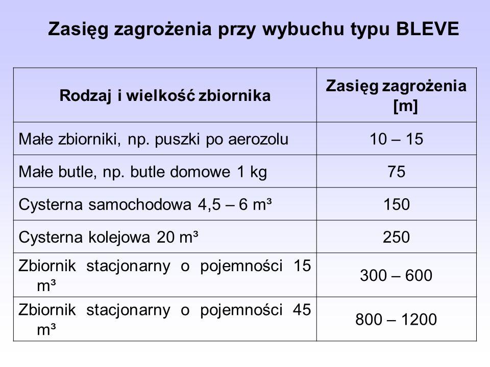 Zasięg zagrożenia przy wybuchu typu BLEVE Rodzaj i wielkość zbiornika Zasięg zagrożenia [m] Małe zbiorniki, np. puszki po aerozolu10 – 15 Małe butle,