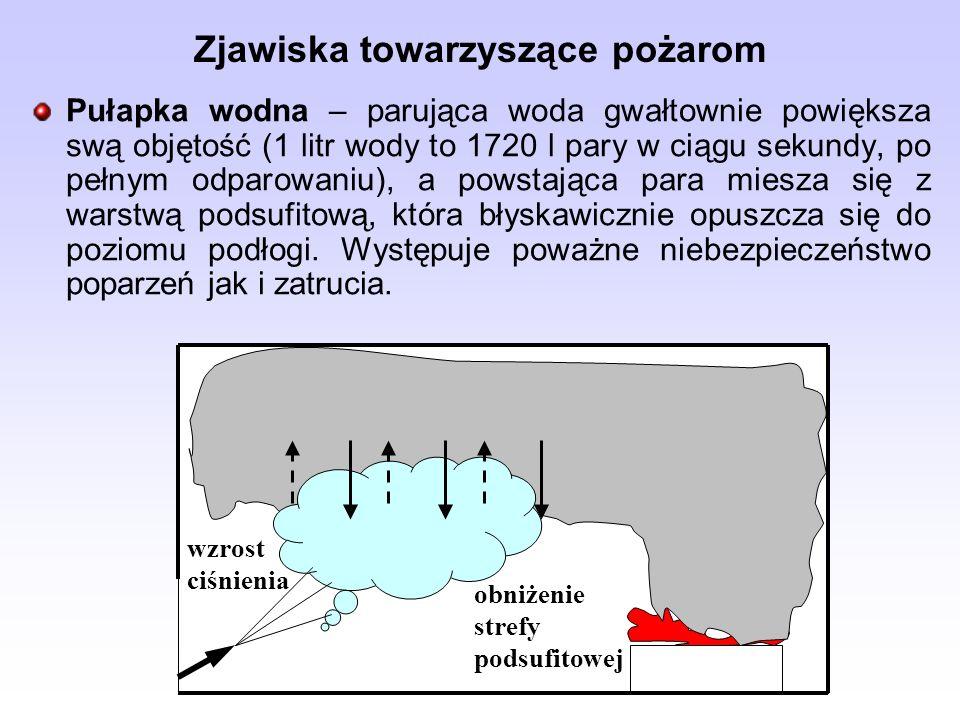 Pułapka wodna – parująca woda gwałtownie powiększa swą objętość (1 litr wody to 1720 l pary w ciągu sekundy, po pełnym odparowaniu), a powstająca para miesza się z warstwą podsufitową, która błyskawicznie opuszcza się do poziomu podłogi.