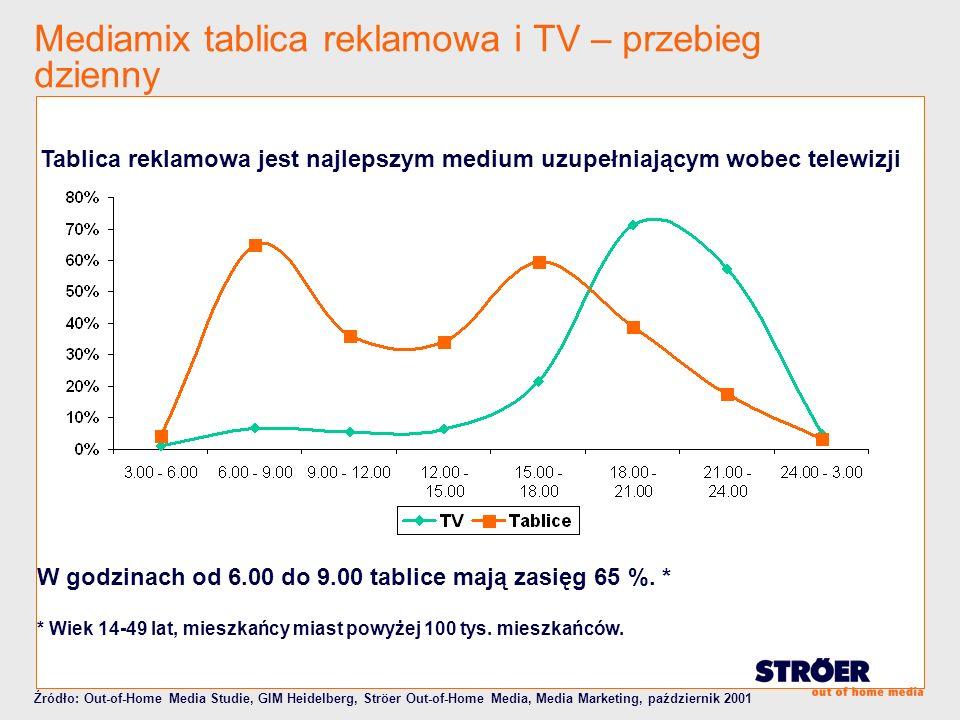 Tablica reklamowa jest najlepszym medium uzupełniającym wobec telewizji W godzinach od 6.00 do 9.00 tablice mają zasięg 65 %. * * Wiek 14-49 lat, mies
