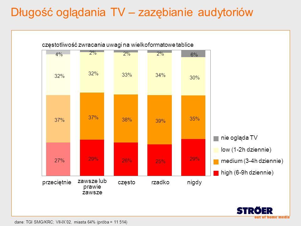 Długość oglądania TV – zazębianie audytoriów przeciętnie zawsze lub prawie zawsze częstorzadkonigdy nie ogląda TV low (1-2h dziennie) medium (3-4h dzi