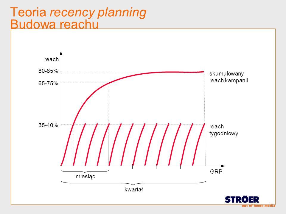 Teoria recency planning Budowa reachu reach tygodniowy skumulowany reach kampanii reach GRP 35-40% 65-75% 80-85% kwartał miesiąc