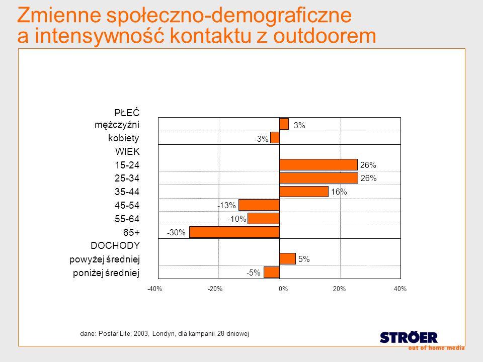 Zmienne społeczno-demograficzne a intensywność kontaktu z outdoorem -40%-20%0%20%40% mężczyźni kobiety WIEK 15-24 25-34 35-44 45-54 55-64 65+ DOCHODY