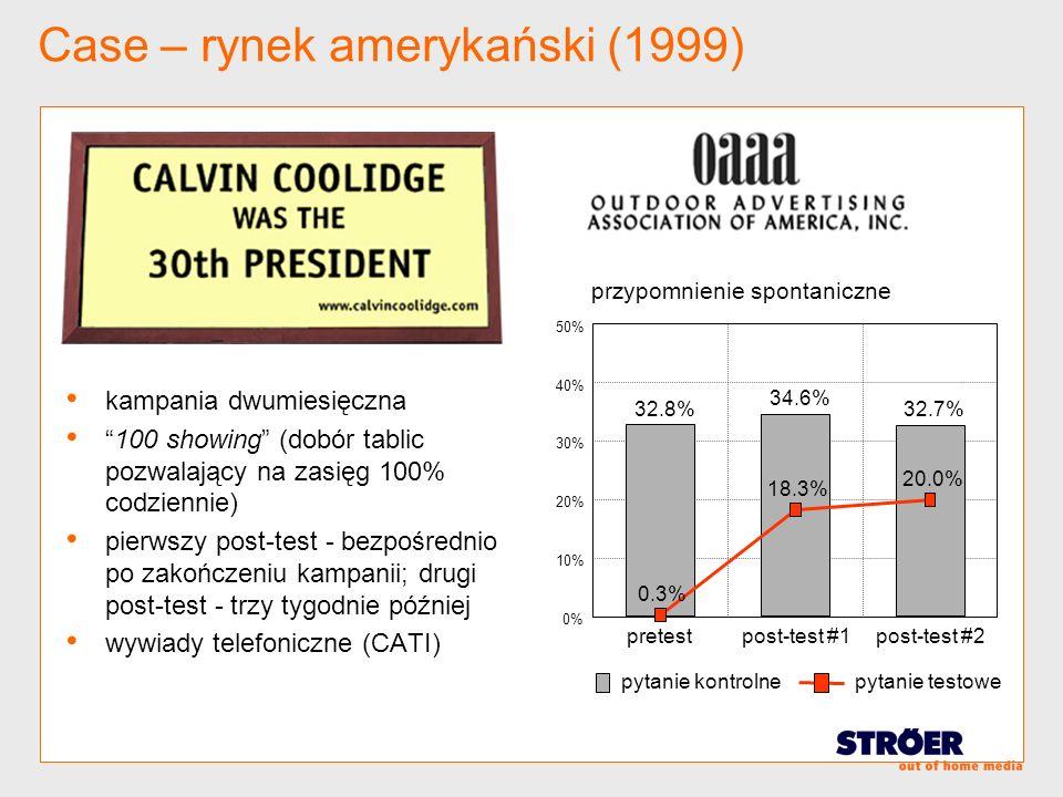 Case – rynek amerykański (1999) kampania dwumiesięczna 100 showing (dobór tablic pozwalający na zasięg 100% codziennie) pierwszy post-test - bezpośred