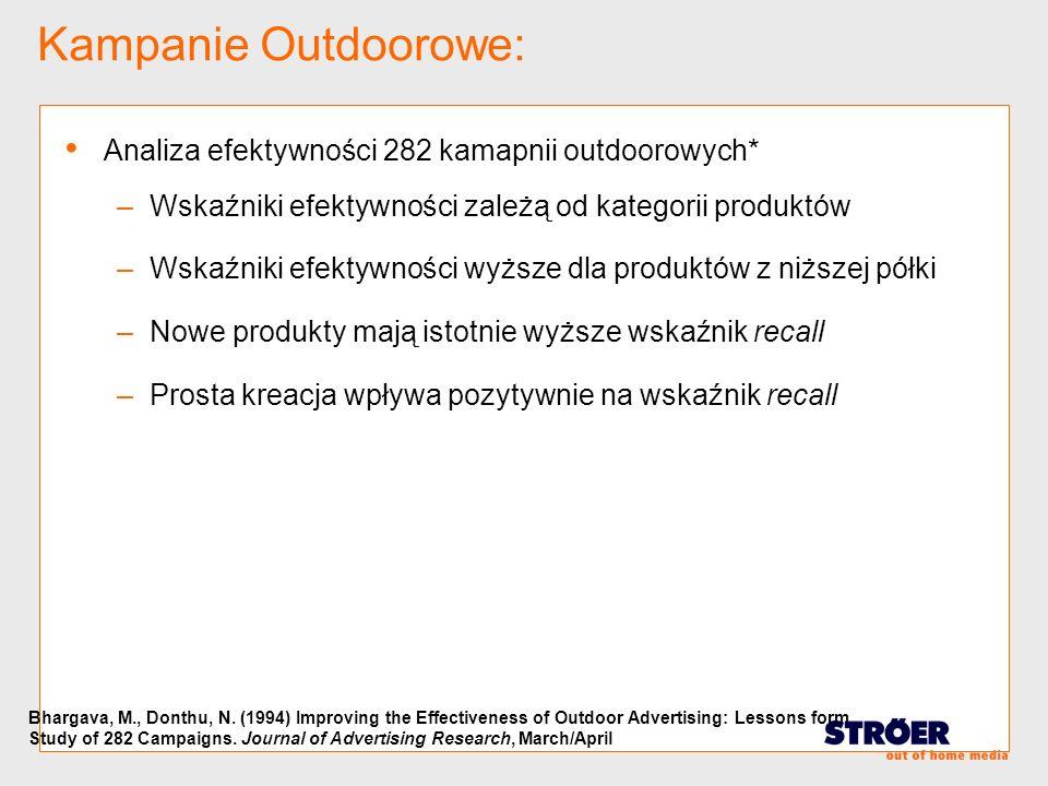 Kampanie Outdoorowe: Analiza efektywności 282 kamapnii outdoorowych* –Wskaźniki efektywności zależą od kategorii produktów –Wskaźniki efektywności wyż
