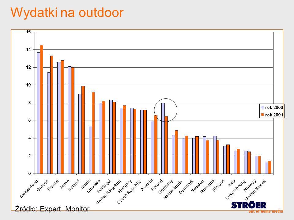Wydatki na outdoor Źródło: Expert Monitor