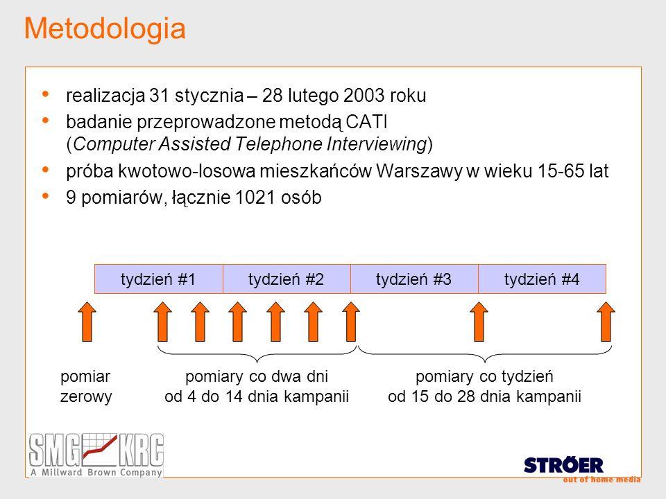 Metodologia realizacja 31 stycznia – 28 lutego 2003 roku badanie przeprowadzone metodą CATI (Computer Assisted Telephone Interviewing) próba kwotowo-l