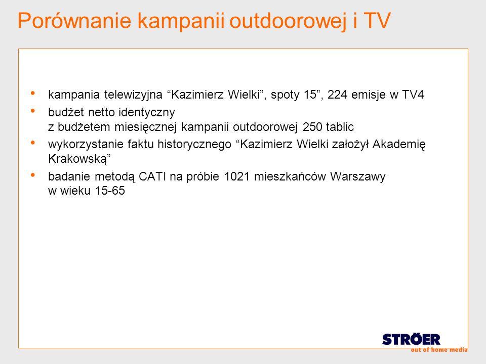 Porównanie kampanii outdoorowej i TV kampania telewizyjna Kazimierz Wielki, spoty 15, 224 emisje w TV4 budżet netto identyczny z budżetem miesięcznej