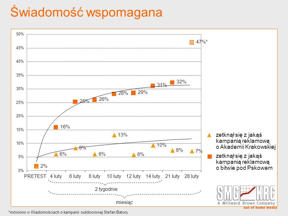 Świadomość wspomagana 2% 6% 8% 6% 13% 6% 10% 8% 7% 16% 25% 26% 28% 29% 31% 32% 47%* 0% 5% 10% 15% 20% 25% 30% 35% 40% 45% 50% PRETEST4 luty6 luty8 lut