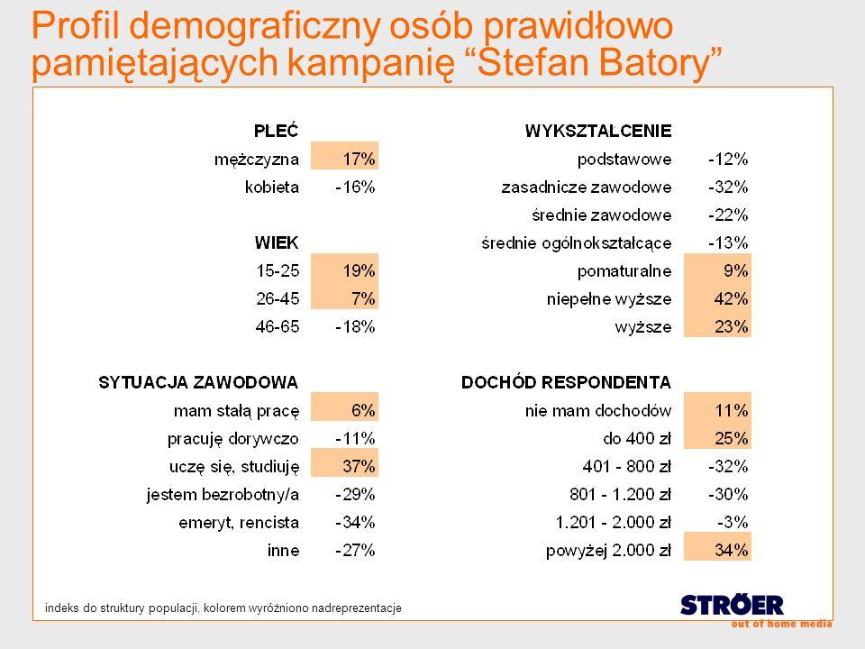 Profil demograficzny osób prawidłowo pamiętających kampanię Stefan Batory indeks do struktury populacji, kolorem wyróżniono nadreprezentacje