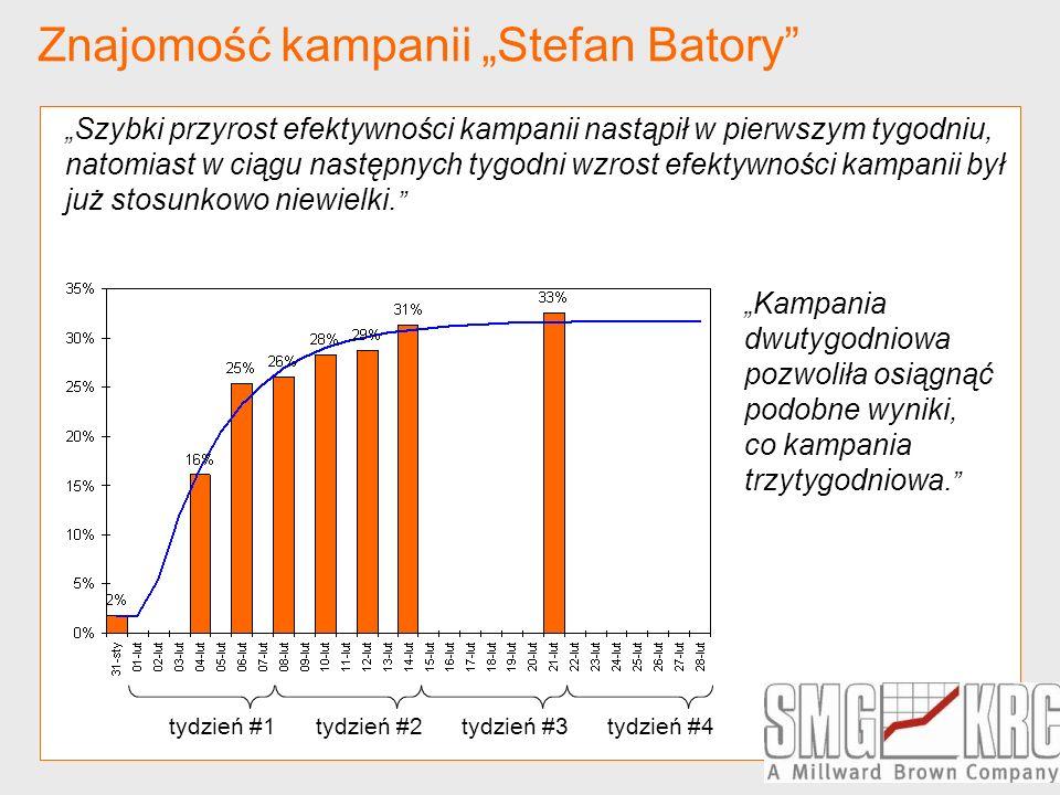 Znajomość kampanii Stefan Batory tydzień #3tydzień #4tydzień #2tydzień #1 Szybki przyrost efektywności kampanii nastąpił w pierwszym tygodniu, natomia