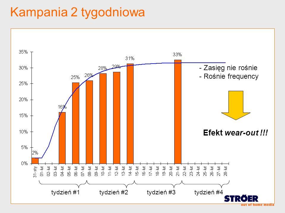 Kampania 2 tygodniowa tydzień #3tydzień #4tydzień #2tydzień #1 - Zasięg nie rośnie - Rośnie frequency Efekt wear-out !!!