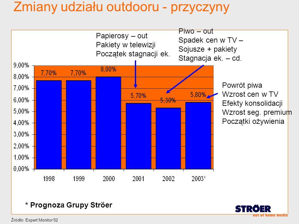 Zmiany udziału outdooru - przyczyny Papierosy – out Pakiety w telewizji Początek stagnacji ek. Piwo – out Spadek cen w TV – Sojusze + pakiety Stagnacj