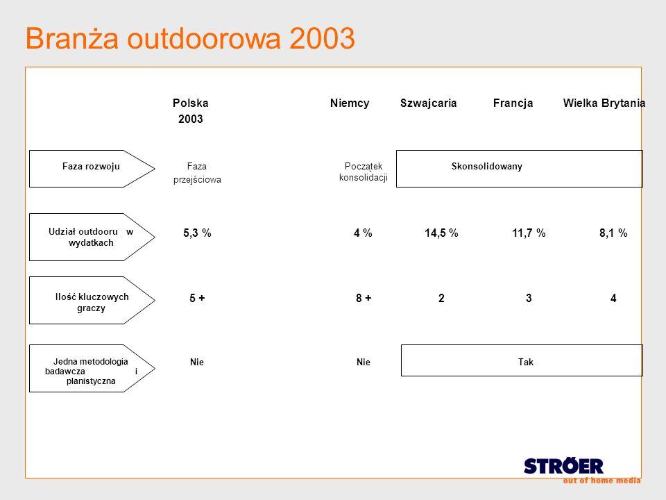 Branża outdoorowa 2003 Polska 2003 NiemcySzwajcariaFrancjaWielka Brytania Faza rozwojuFaza przejściowa Początek konsolidacji Skonsolidowany Udział out