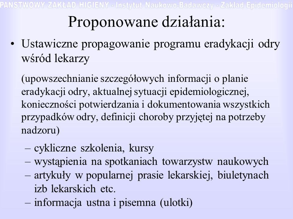 Proponowane działania: Pozyskiwanie lekarzy –uproszczenie procedury zgłaszania zachorowań i podejrzeń w ramach istniejących rozwiązań prawnych (ew.