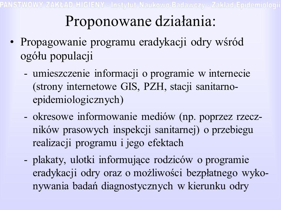 Proponowane działania: Propagowanie programu eradykacji odry wśród ogółu populacji -umieszczenie informacji o programie w internecie (strony internetowe GIS, PZH, stacji sanitarno- epidemiologicznych) -okresowe informowanie mediów (np.