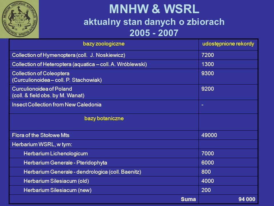 MNHW & WSRL aktualny stan danych o zbiorach 2005 - 2007 bazy zoologiczneudostępnione rekordy Collection of Hymenoptera (coll. J. Noskiewicz)7200 Colle