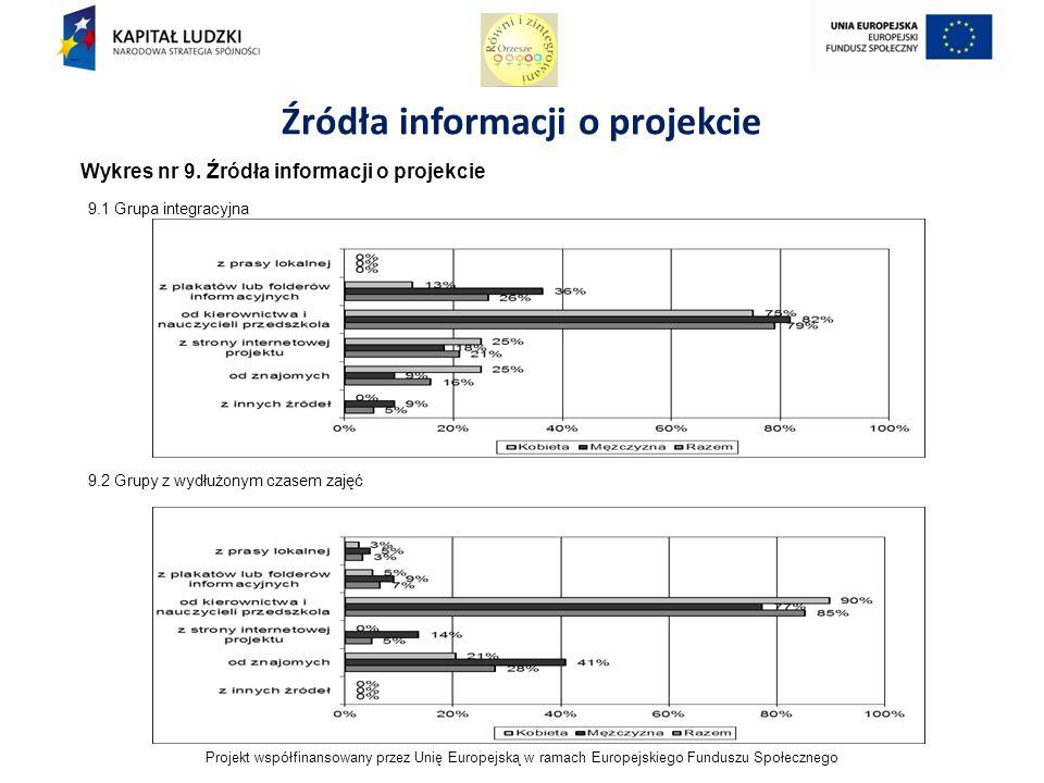 Projekt współfinansowany przez Unię Europejską w ramach Europejskiego Funduszu Społecznego Źródła informacji o projekcie Wykres nr 9.