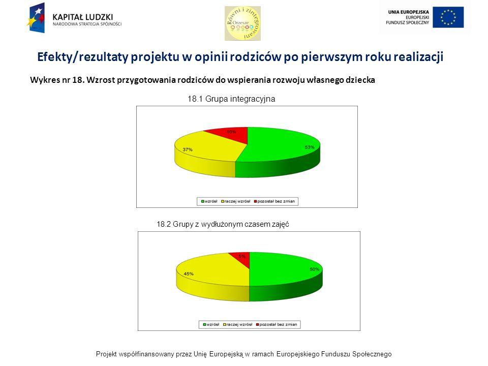 Projekt współfinansowany przez Unię Europejską w ramach Europejskiego Funduszu Społecznego Efekty/rezultaty projektu w opinii rodziców po pierwszym roku realizacji Wykres nr 18.