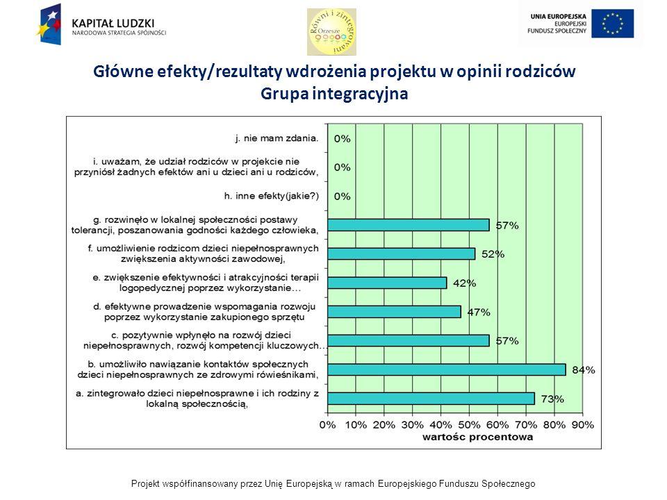 Projekt współfinansowany przez Unię Europejską w ramach Europejskiego Funduszu Społecznego Główne efekty/rezultaty wdrożenia projektu w opinii rodziców Grupa integracyjna
