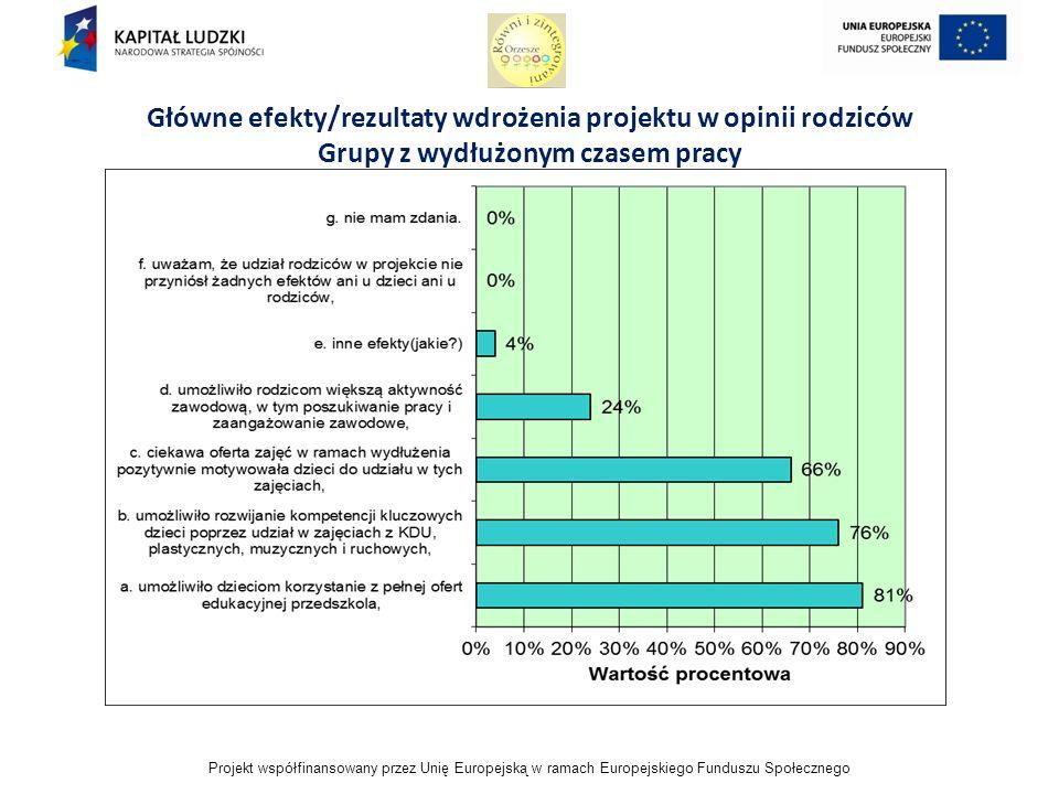 Projekt współfinansowany przez Unię Europejską w ramach Europejskiego Funduszu Społecznego Główne efekty/rezultaty wdrożenia projektu w opinii rodziców Grupy z wydłużonym czasem pracy