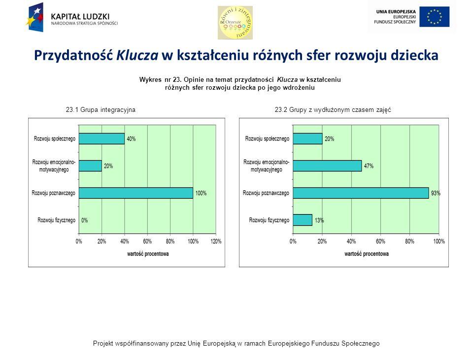 Projekt współfinansowany przez Unię Europejską w ramach Europejskiego Funduszu Społecznego Przydatność Klucza w kształceniu różnych sfer rozwoju dziecka Wykres nr 23.