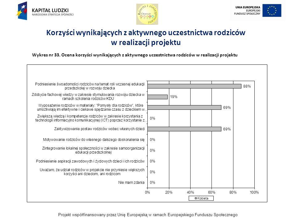 Projekt współfinansowany przez Unię Europejską w ramach Europejskiego Funduszu Społecznego Korzyści wynikających z aktywnego uczestnictwa rodziców w realizacji projektu Wykres nr 33.