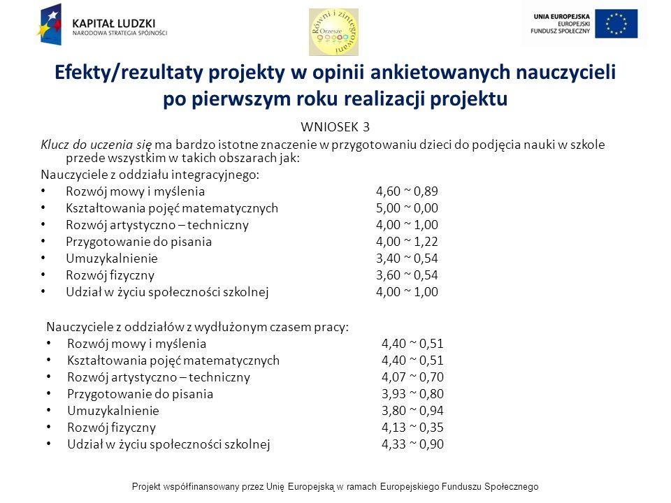 Projekt współfinansowany przez Unię Europejską w ramach Europejskiego Funduszu Społecznego WNIOSEK 3 Klucz do uczenia się ma bardzo istotne znaczenie w przygotowaniu dzieci do podjęcia nauki w szkole przede wszystkim w takich obszarach jak: Nauczyciele z oddziału integracyjnego: Rozwój mowy i myślenia4,60 ~ 0,89 Kształtowania pojęć matematycznych5,00 ~ 0,00 Rozwój artystyczno – techniczny4,00 ~ 1,00 Przygotowanie do pisania4,00 ~ 1,22 Umuzykalnienie3,40 ~ 0,54 Rozwój fizyczny3,60 ~ 0,54 Udział w życiu społeczności szkolnej4,00 ~ 1,00 Efekty/rezultaty projekty w opinii ankietowanych nauczycieli po pierwszym roku realizacji projektu Nauczyciele z oddziałów z wydłużonym czasem pracy: Rozwój mowy i myślenia4,40 ~ 0,51 Kształtowania pojęć matematycznych4,40 ~ 0,51 Rozwój artystyczno – techniczny4,07 ~ 0,70 Przygotowanie do pisania3,93 ~ 0,80 Umuzykalnienie3,80 ~ 0,94 Rozwój fizyczny4,13 ~ 0,35 Udział w życiu społeczności szkolnej4,33 ~ 0,90