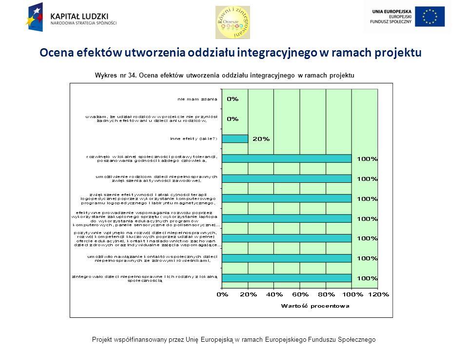 Projekt współfinansowany przez Unię Europejską w ramach Europejskiego Funduszu Społecznego Ocena efektów utworzenia oddziału integracyjnego w ramach projektu Wykres nr 34.