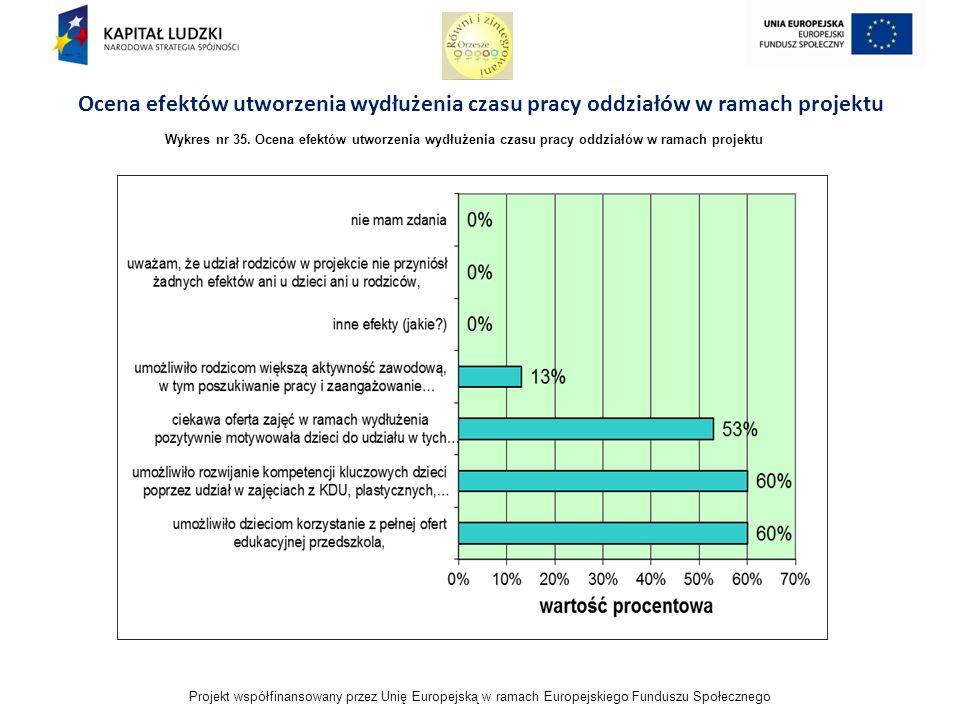 Projekt współfinansowany przez Unię Europejską w ramach Europejskiego Funduszu Społecznego Ocena efektów utworzenia wydłużenia czasu pracy oddziałów w ramach projektu Wykres nr 35.