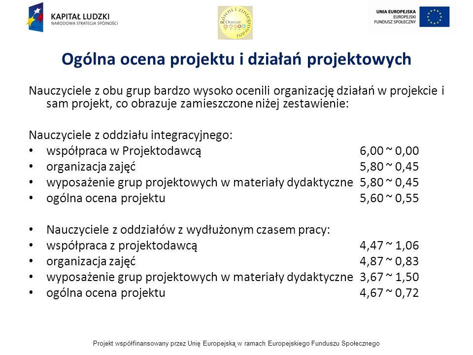 Projekt współfinansowany przez Unię Europejską w ramach Europejskiego Funduszu Społecznego Ogólna ocena projektu i działań projektowych Nauczyciele z obu grup bardzo wysoko ocenili organizację działań w projekcie i sam projekt, co obrazuje zamieszczone niżej zestawienie: Nauczyciele z oddziału integracyjnego: współpraca w Projektodawcą6,00 ~ 0,00 organizacja zajęć5,80 ~ 0,45 wyposażenie grup projektowych w materiały dydaktyczne 5,80 ~ 0,45 ogólna ocena projektu5,60 ~ 0,55 Nauczyciele z oddziałów z wydłużonym czasem pracy: współpraca z projektodawcą4,47 ~ 1,06 organizacja zajęć4,87 ~ 0,83 wyposażenie grup projektowych w materiały dydaktyczne3,67 ~ 1,50 ogólna ocena projektu4,67 ~ 0,72