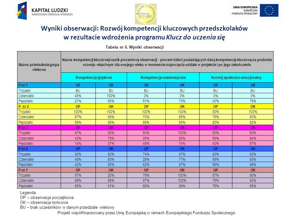 Projekt współfinansowany przez Unię Europejską w ramach Europejskiego Funduszu Społecznego Wyniki obserwacji: Rozwój kompetencji kluczowych przedszkolaków w rezultacie wdrożenia programu Klucz do uczenia się Tabela nr 6.