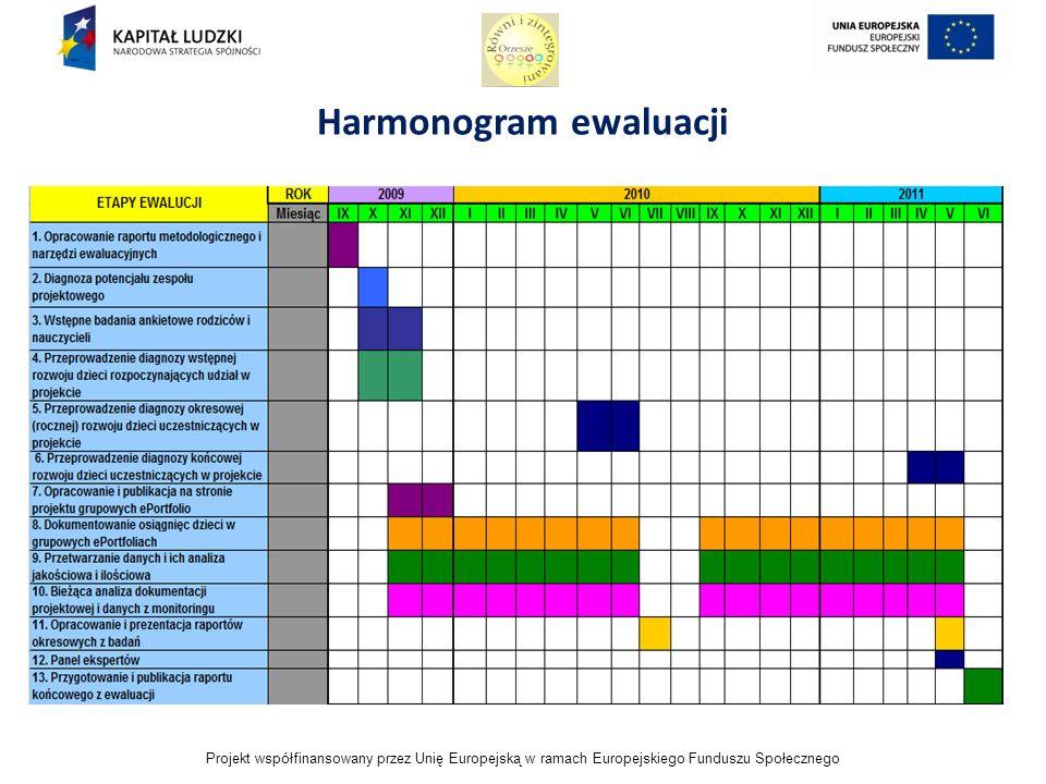 Projekt współfinansowany przez Unię Europejską w ramach Europejskiego Funduszu Społecznego Harmonogram ewaluacji