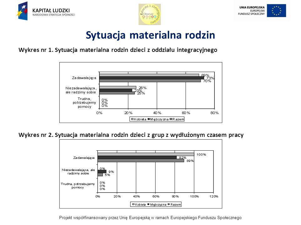 Projekt współfinansowany przez Unię Europejską w ramach Europejskiego Funduszu Społecznego Sytuacja materialna rodzin Wykres nr 1.