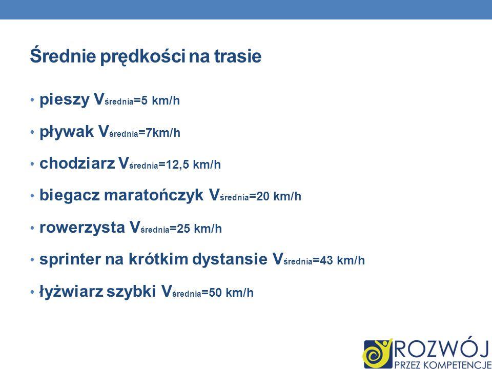 Średnie prędkości na trasie pieszy V średnia =5 km/h pływak V średnia =7km/h chodziarz V średnia =12,5 km/h biegacz maratończyk V średnia =20 km/h row