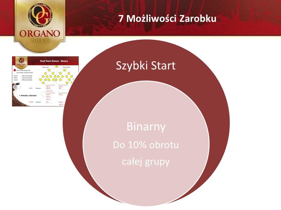 Szybki Start Binarny Do 10% obrotu całej grupy 7 Możliwości Zarobku