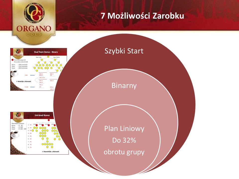 Szybki Start Binarny Plan Liniowy Do 32% obrotu grupy 7 Możliwości Zarobku