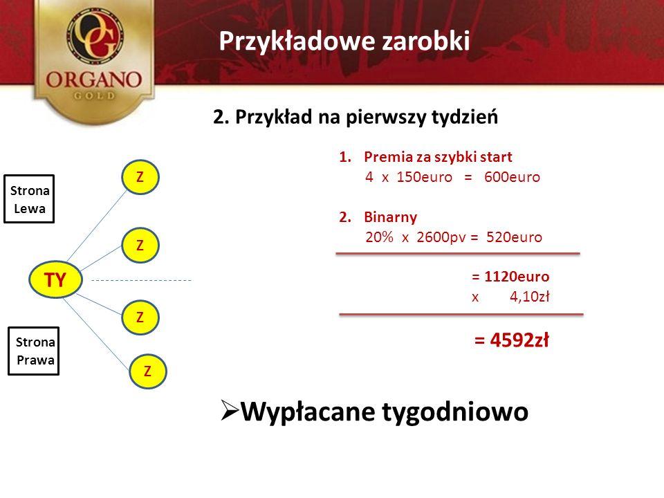 Przykładowe zarobki TY Z Z Z Z 2. Przykład na pierwszy tydzień Strona Lewa Strona Prawa 1.Premia za szybki start 4 x 150euro = 600euro 2.Binarny 20% x