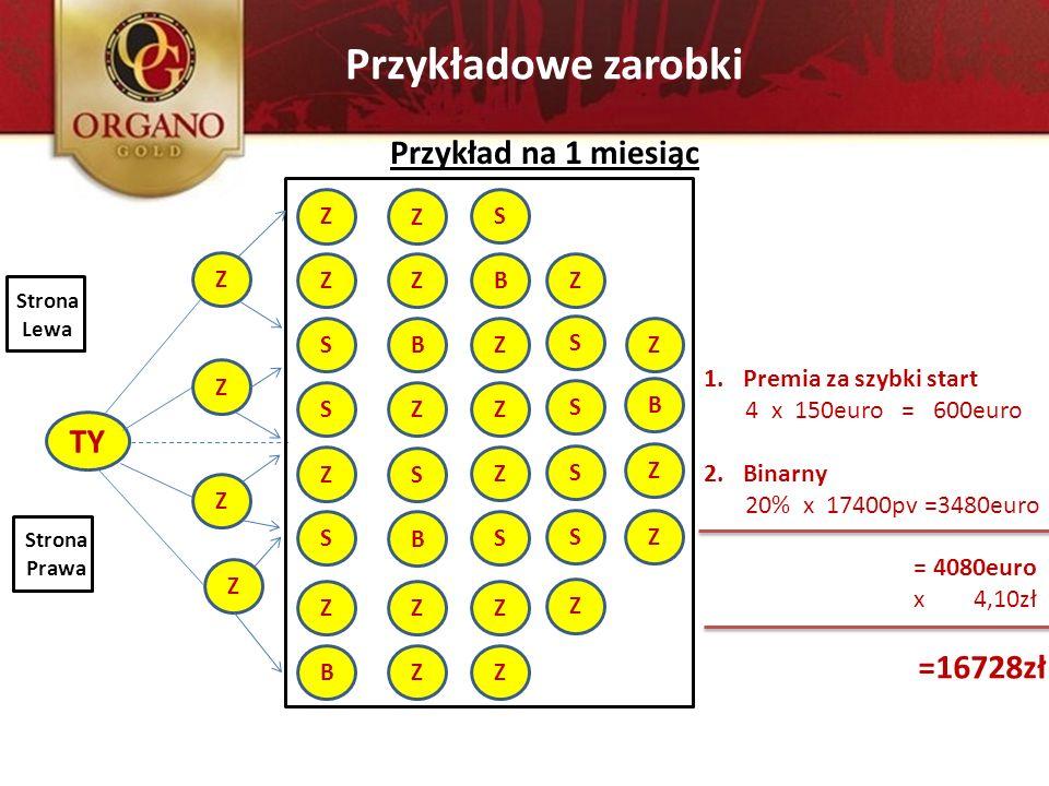 Przykładowe zarobki TY Z Z Z Z Przykład na 1 miesiąc Strona Lewa Strona Prawa 1.Premia za szybki start 4 x 150euro = 600euro 2.Binarny 20% x 17400pv =
